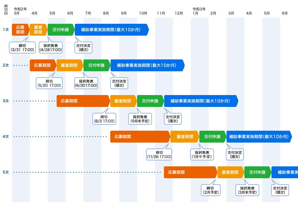 fig schedule